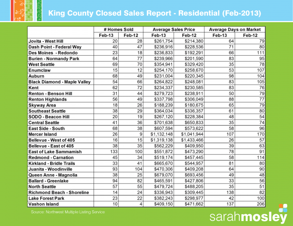 King County Closed Sales - Feb 2013