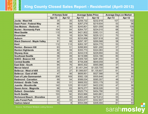 King County Closed Sales - April